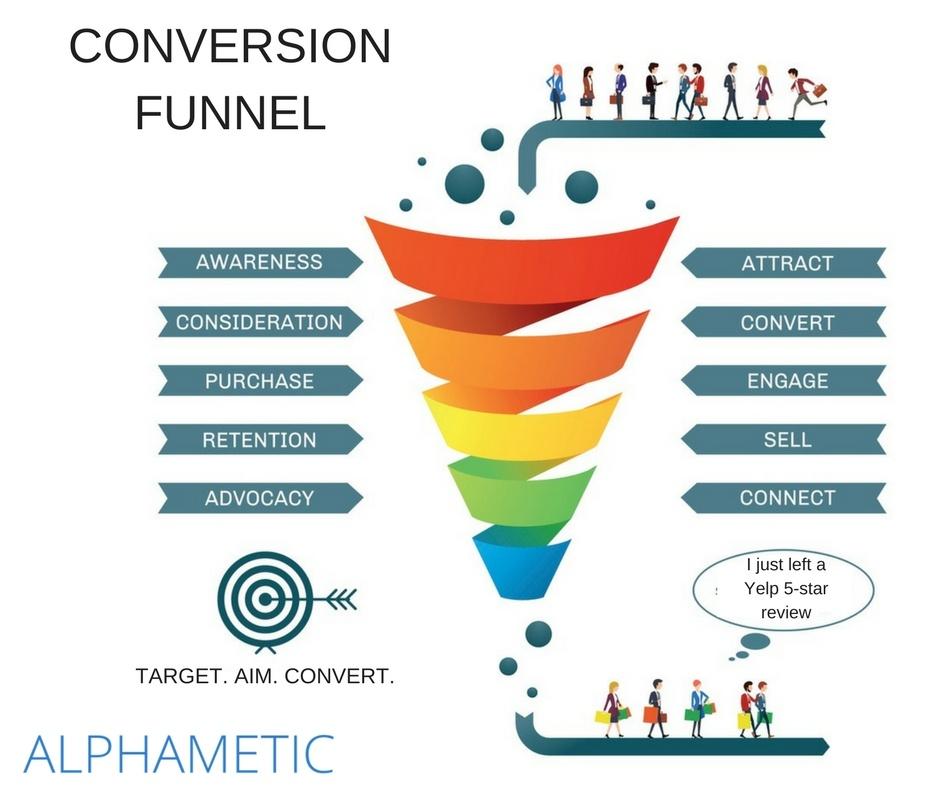 conversion-funnel-graphic