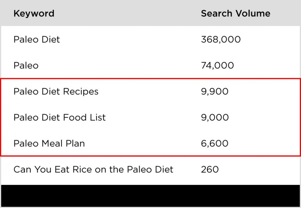 paleo diet search volume
