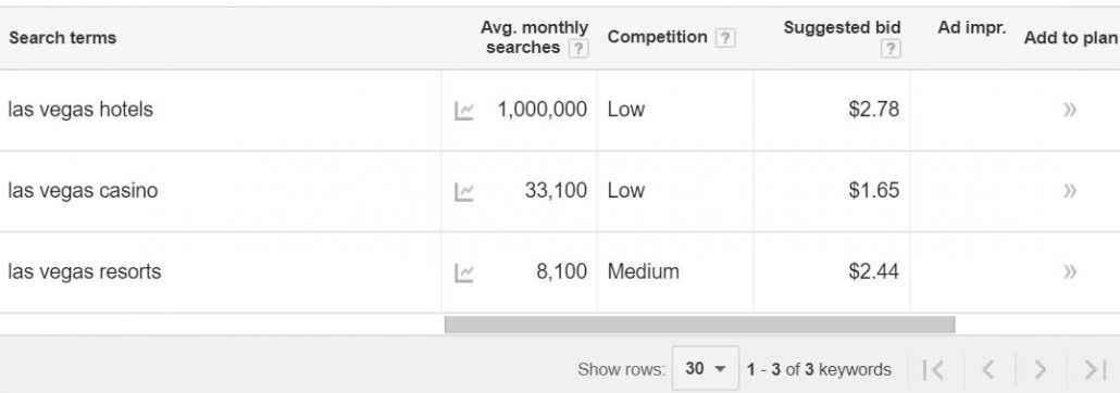 screenshot of keyword planner data