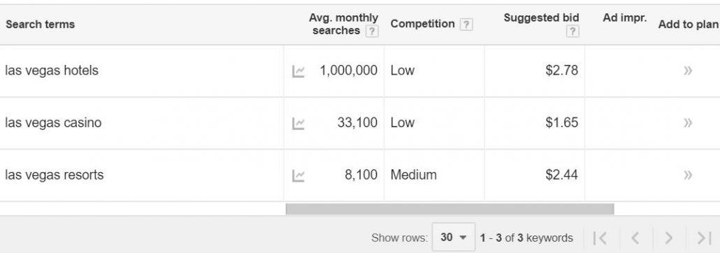screenshot of keyword planner data