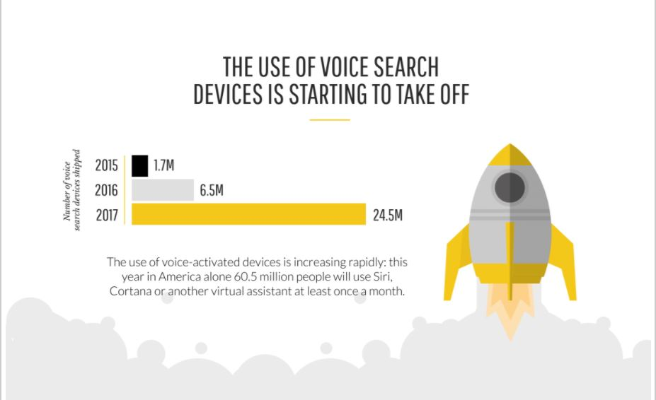 voice search infographic screenshot