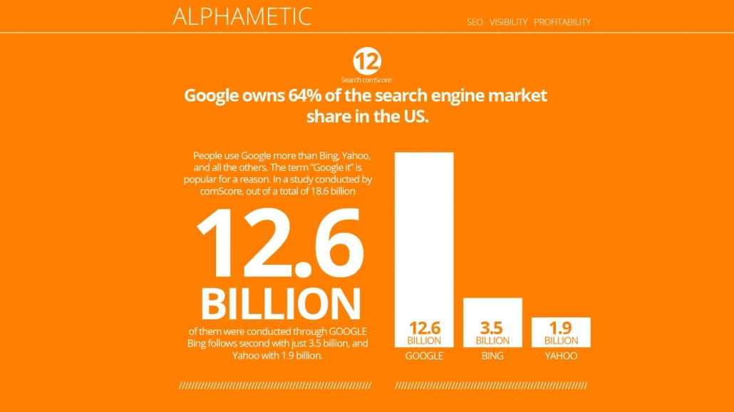 google market share in us alphametic