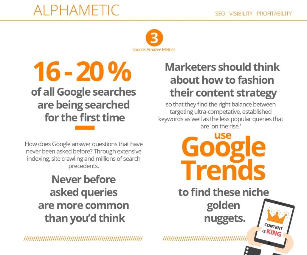 google search statistic