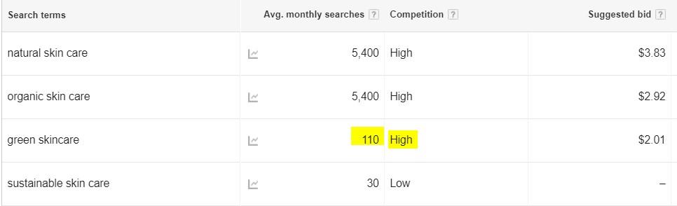 skincare keyword research google planner