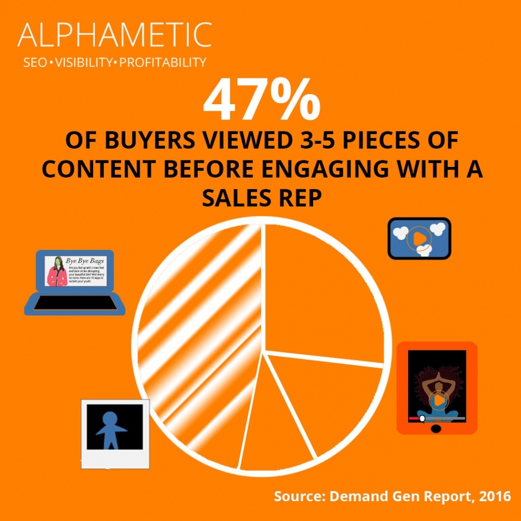 content marketing statistic 1