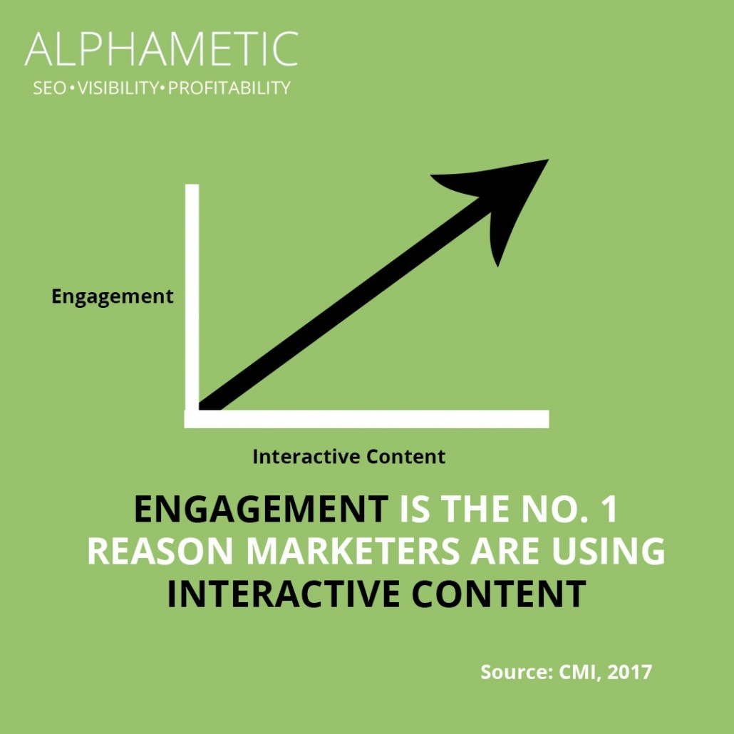 content marketing statistic 11