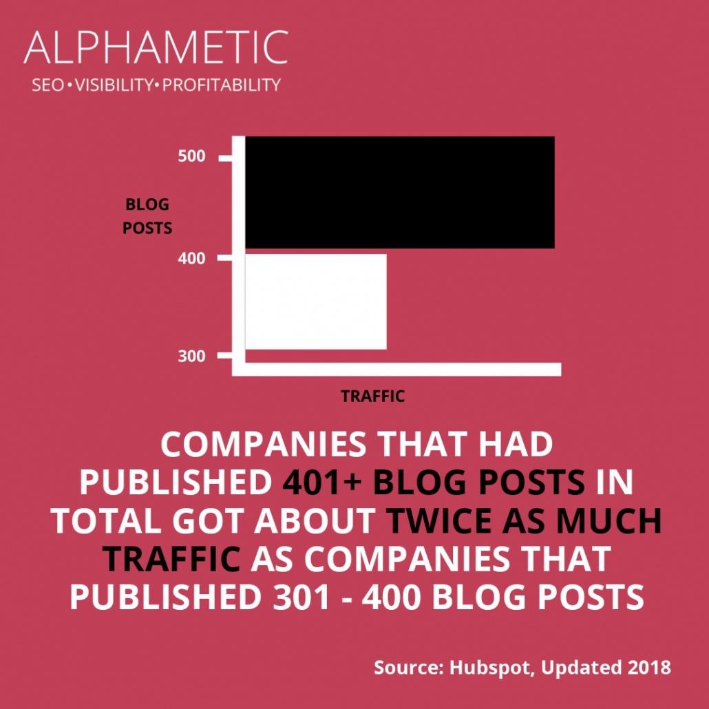 content marketing statistic 12