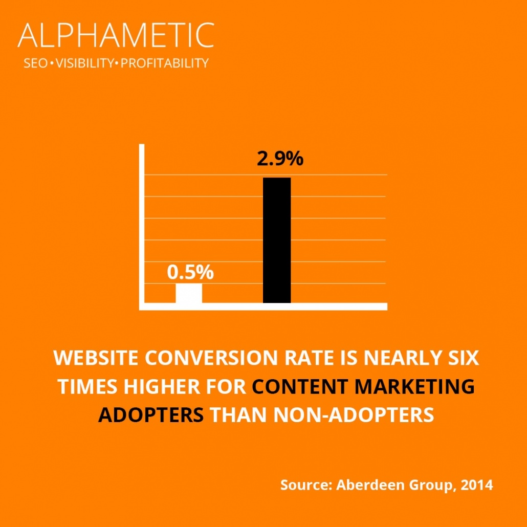 content marketing statistic 7