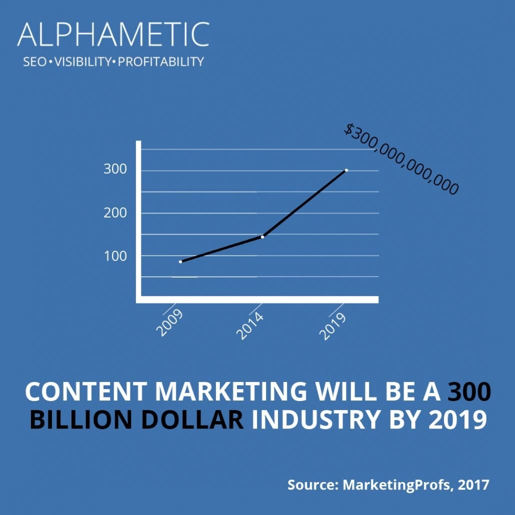 content marketing statistic 8