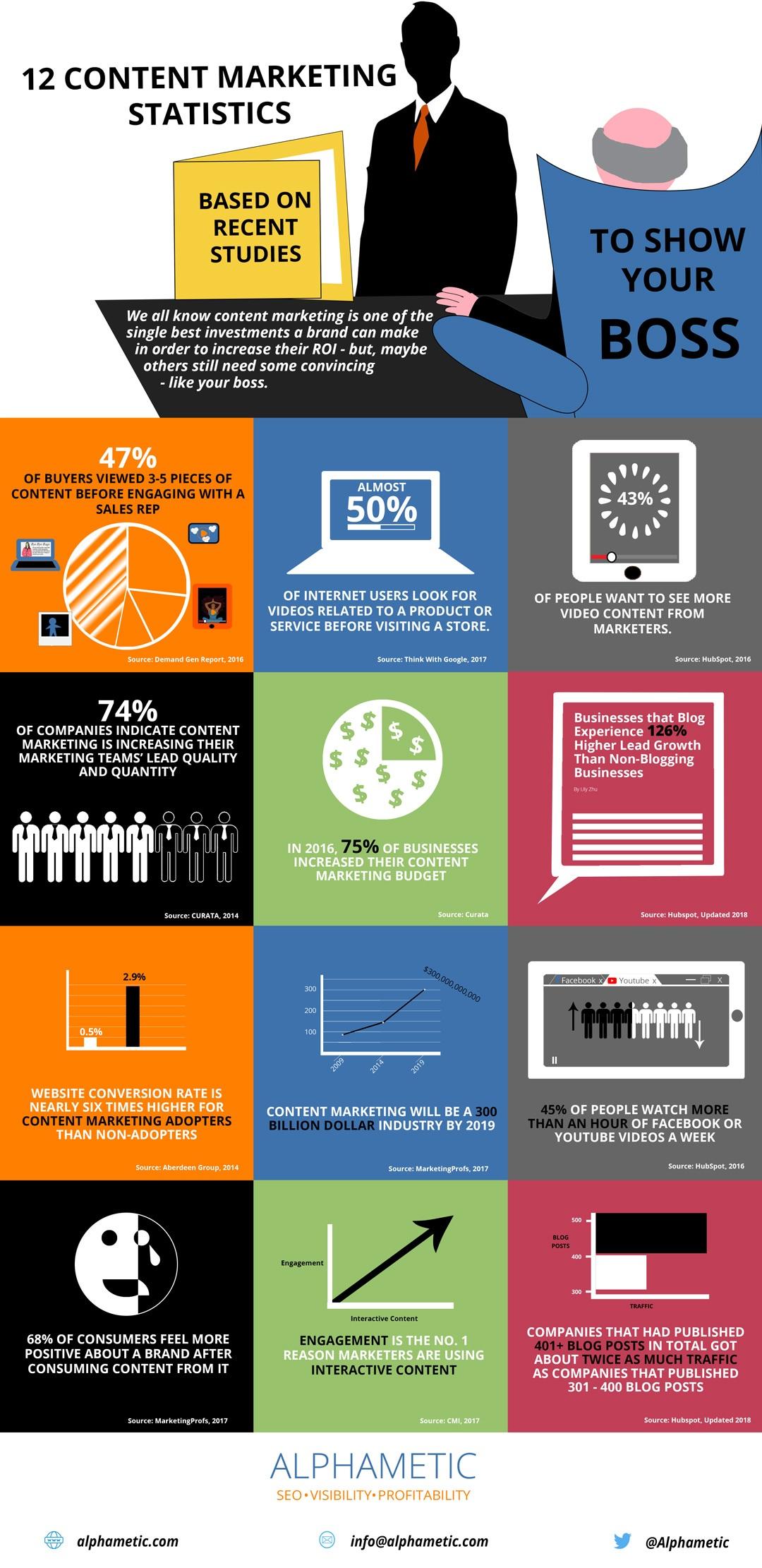 content marketing statistics 2018 infographic