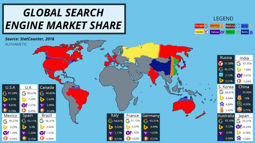 global searche ngine market share infographic 2018