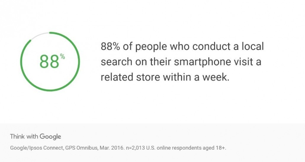 google store visits stat