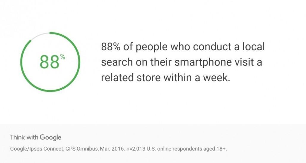 google store visits stat