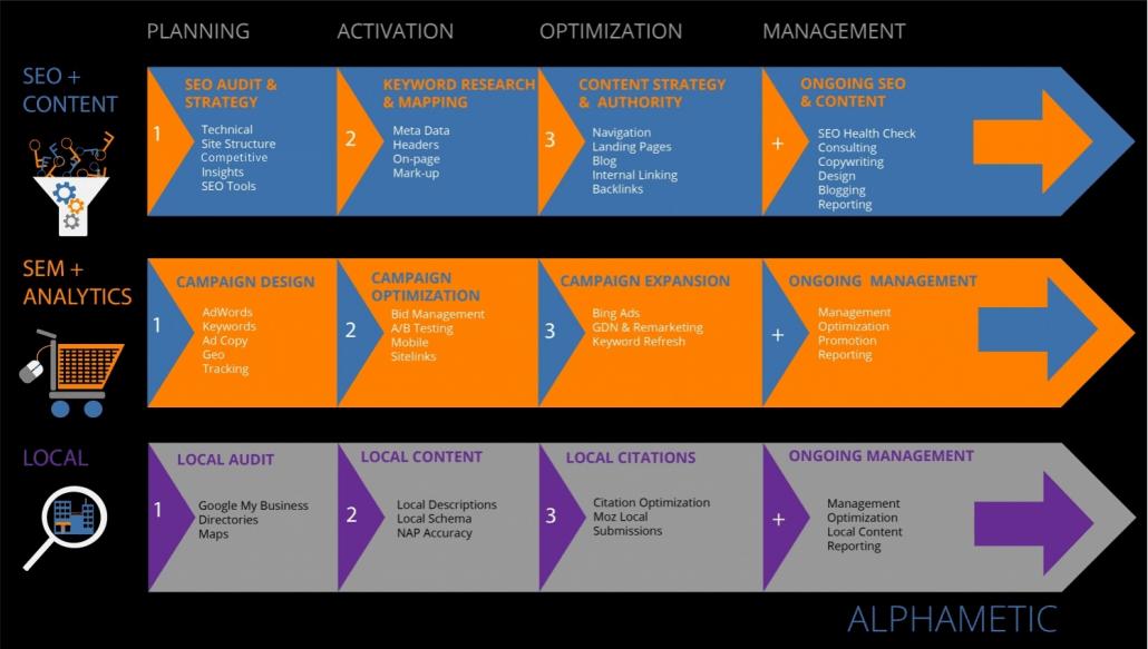 SEO Process Alphametic