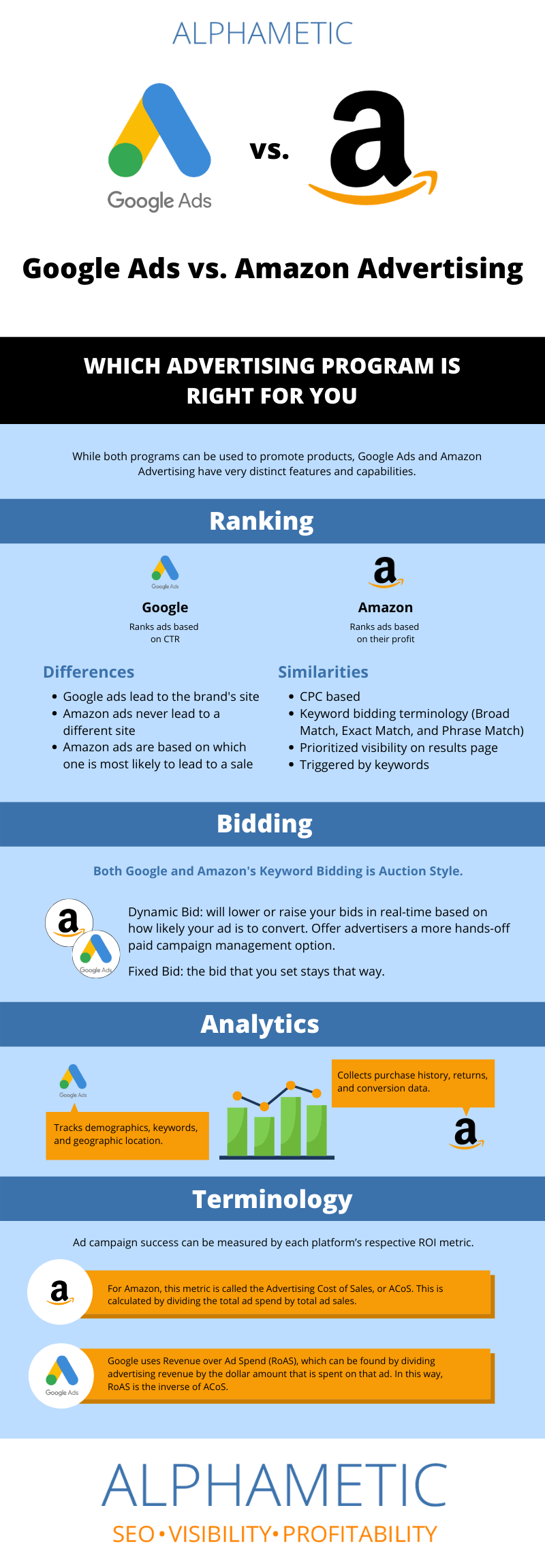 Google Ads vs. Amazon Advertising infographic