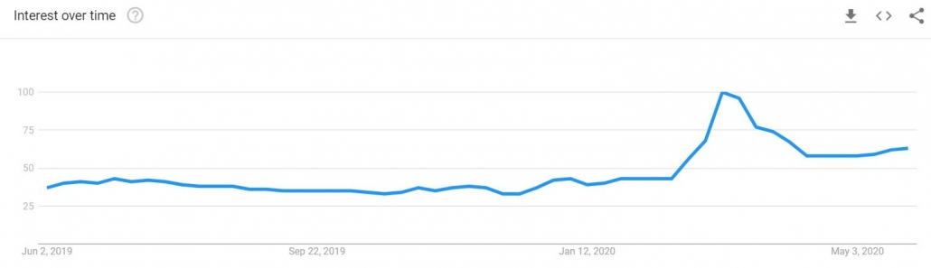 is it safe google trends
