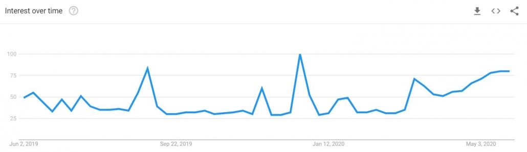 open google trends