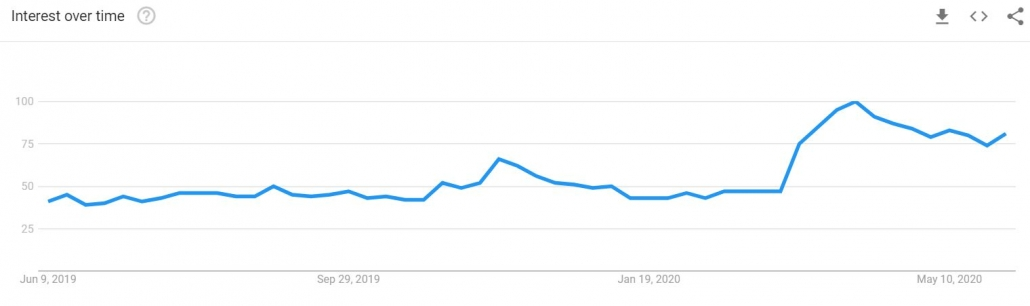 shop online google trends