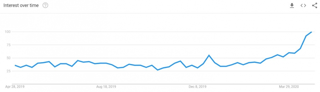 touchless google trends