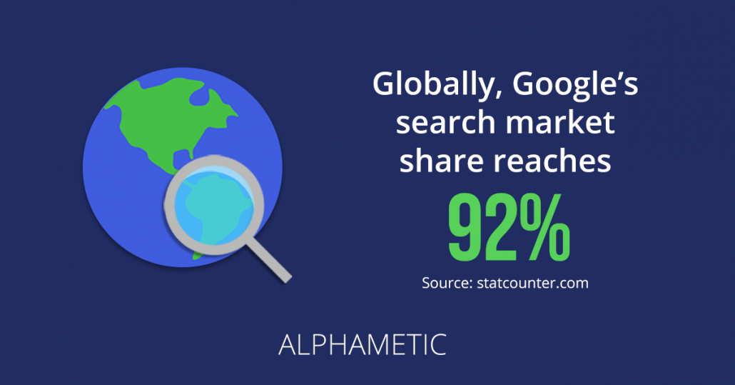 Google's search market share