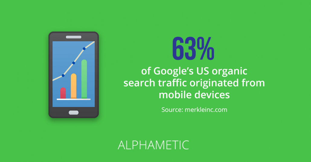 organic search traffic originated from mobile devices