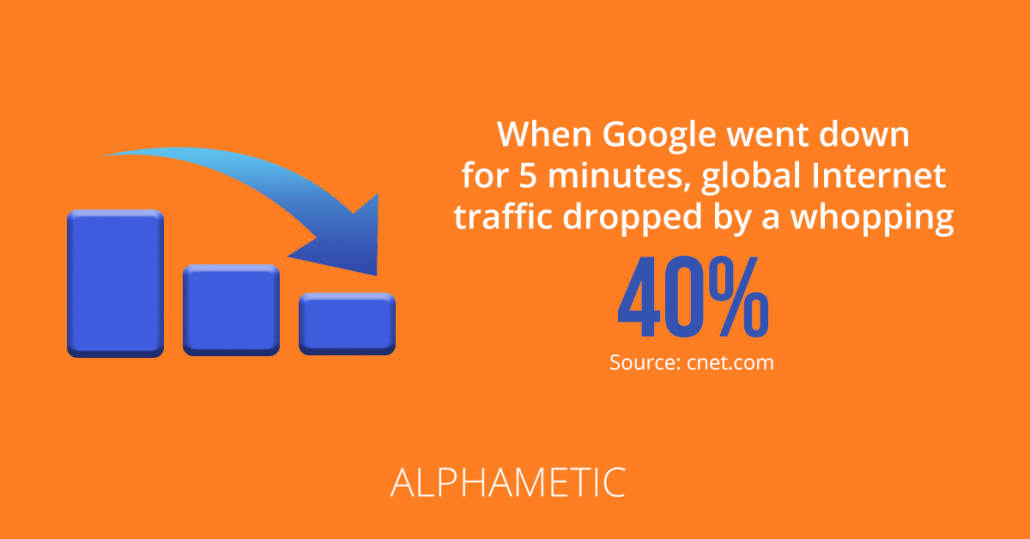 Google drop in traffic