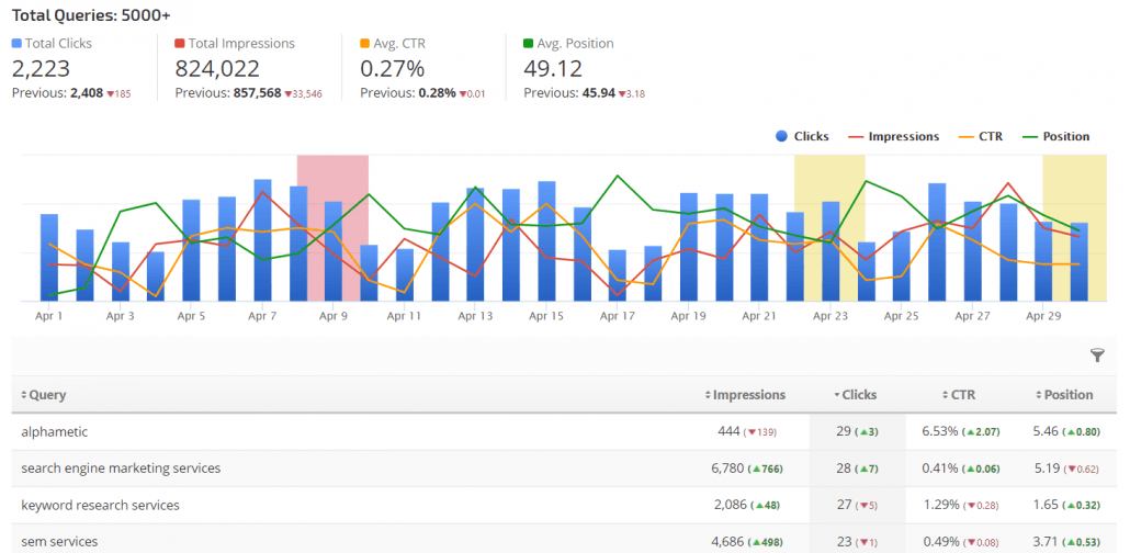 keyword performance sc rank ranger